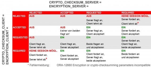 oracle network encryption sichere bertragung von daten zwischen client und server. Black Bedroom Furniture Sets. Home Design Ideas