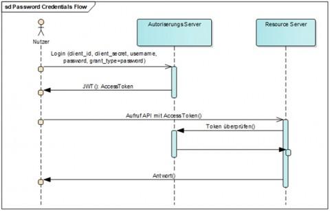 Rest-Schnittstellen absichern mit Java Spring, OAuth2 0